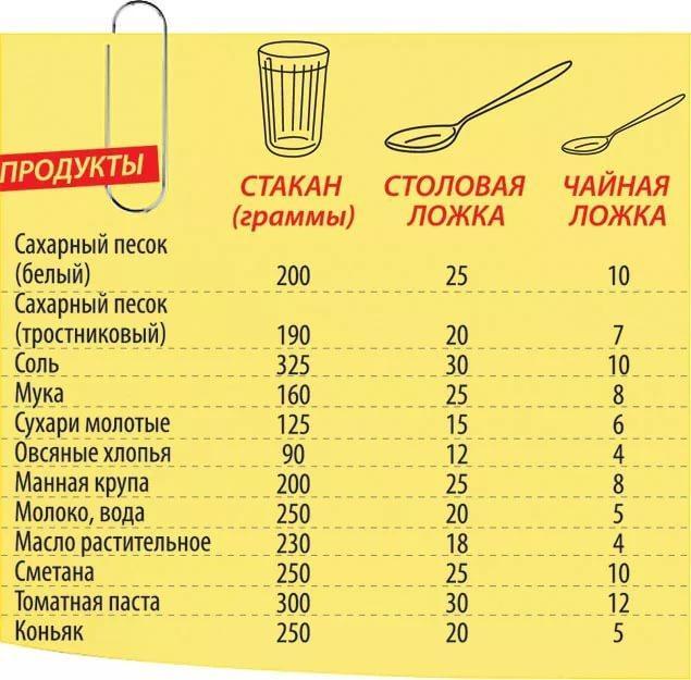 узнать сколько весят крупы и продукты без весок таблица